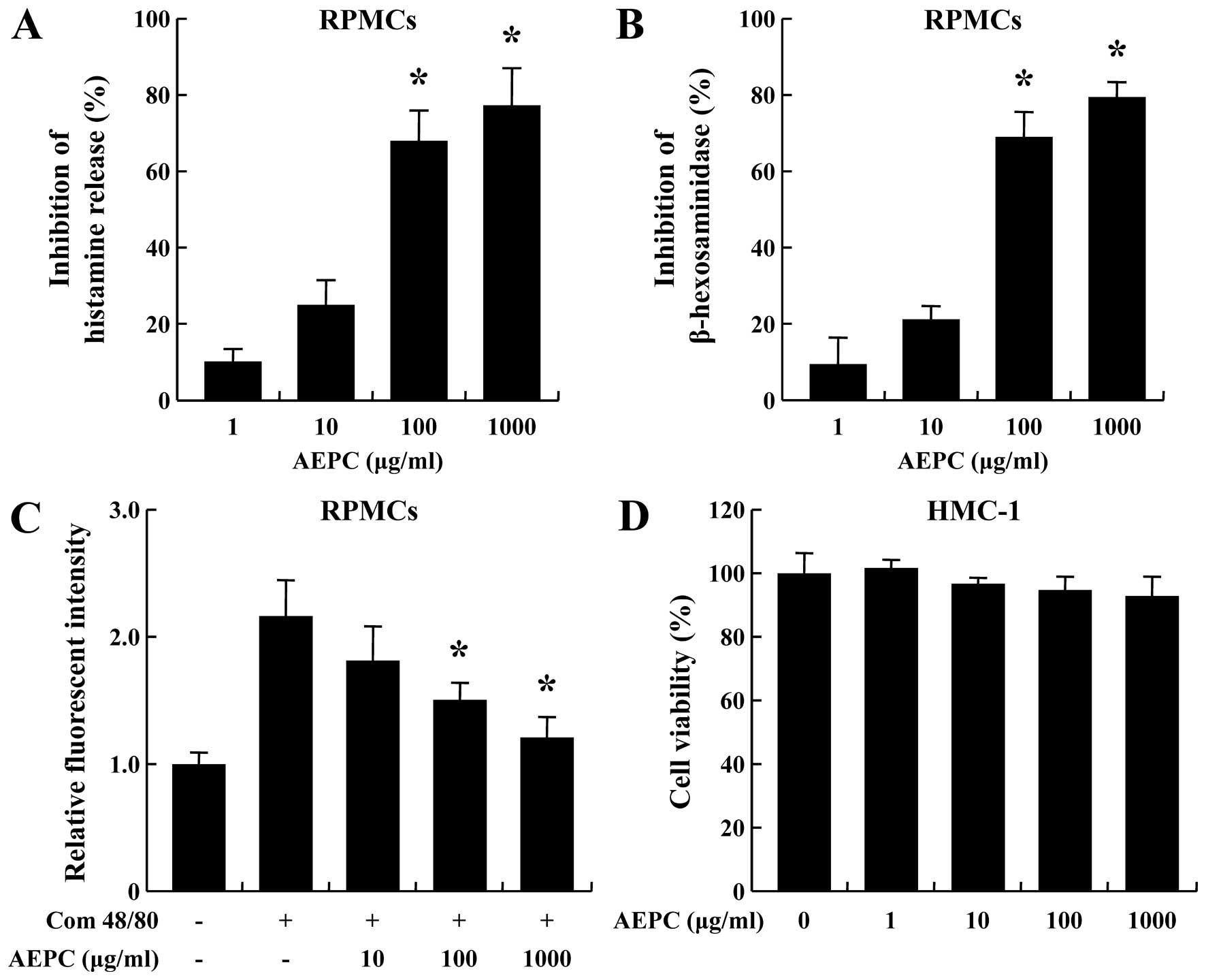 Anti-allergic and anti-inflammatory effects of aqueous extract of