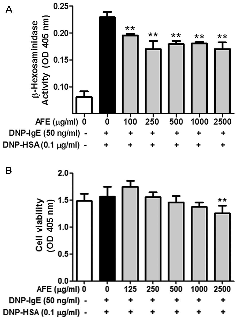 Inhibitory effect of fermented Arctium lappa fruit extract
