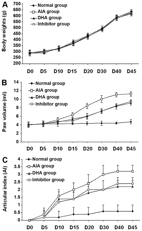 Docosahexenoic acid treatment ameliorates cartilage degeneration via