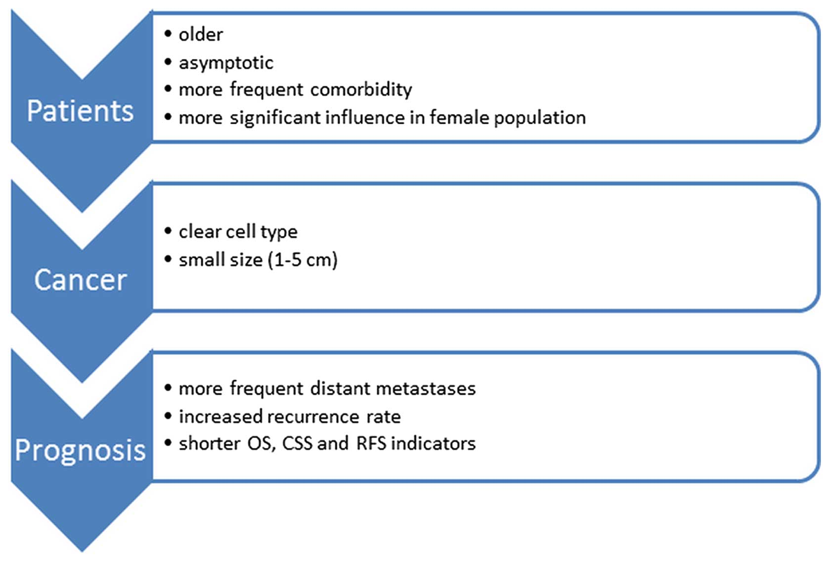 Mechanisms Through Which Diabetes Mellitus Influences Renal Cell Carcinoma Development And Treatment A Review Of The Literature