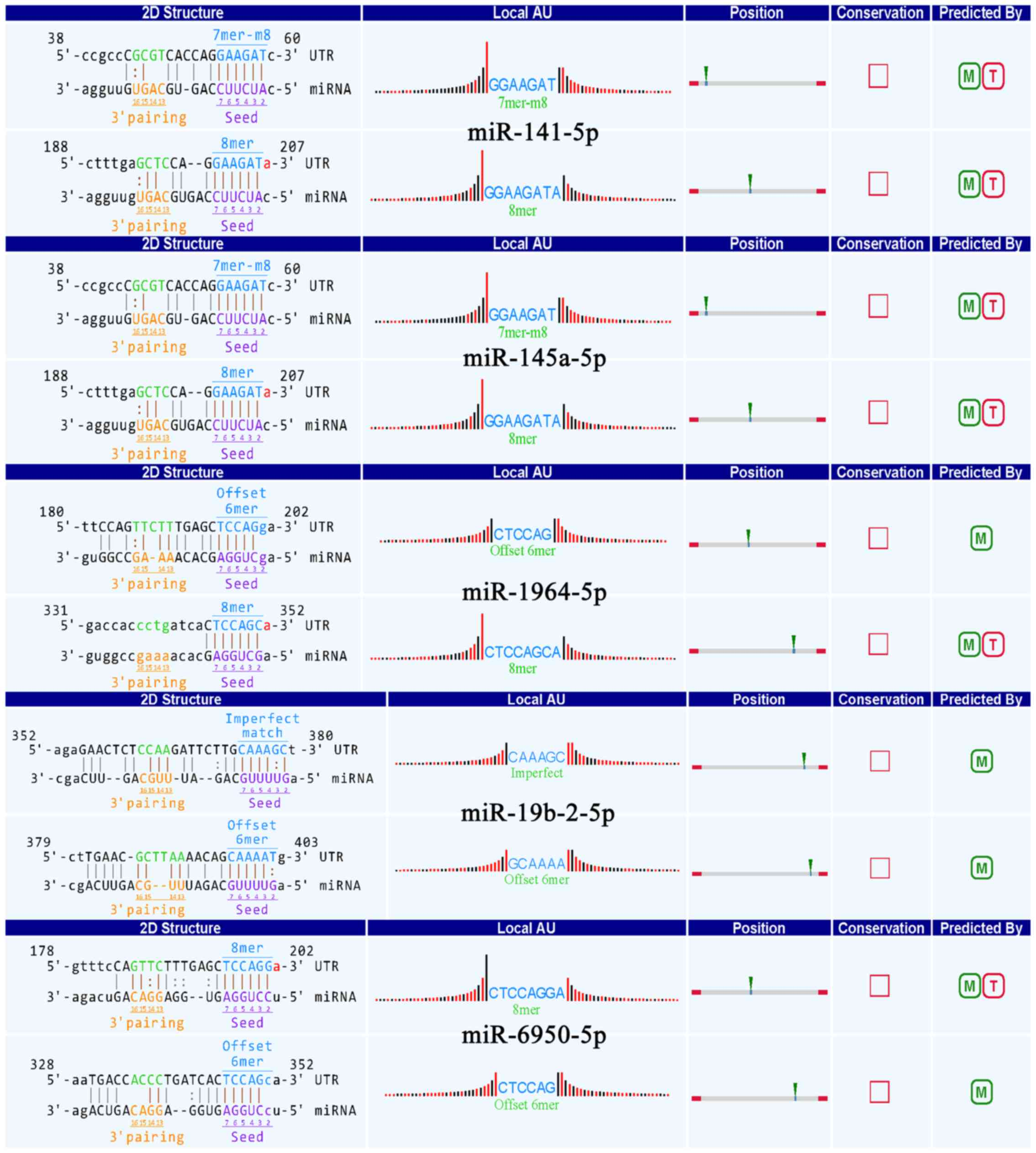 Microarray Analysis Of Circular RNA Expression Patterns In
