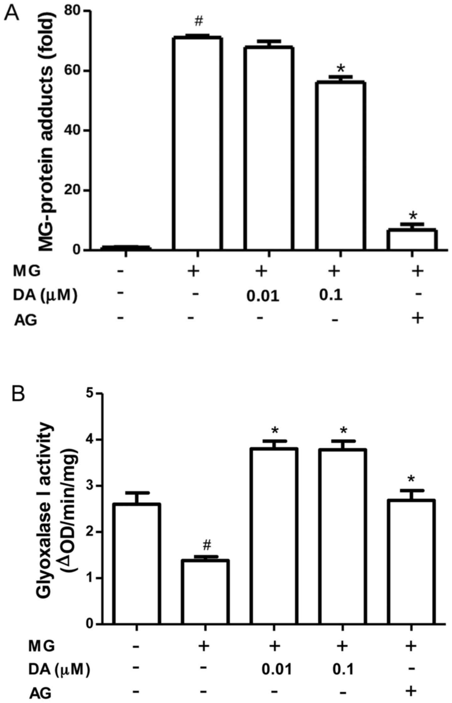 Deoxyactein Protects Pancreatic β-cells Against