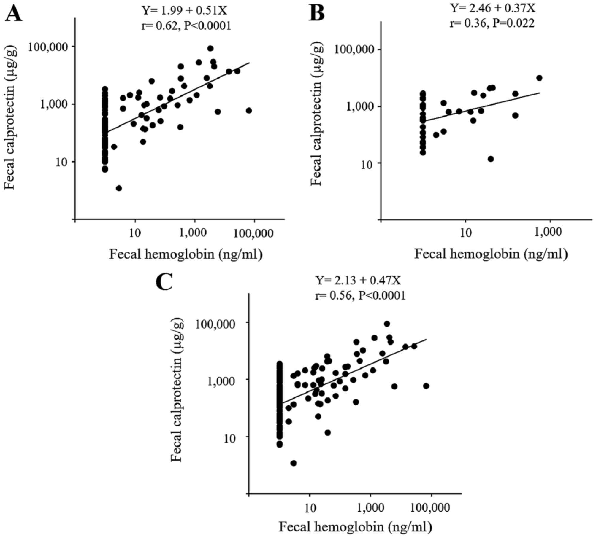 Detection Of Calprotectin In Inflammatory Bowel Disease Fecal And Serum Levels And Immunohistochemical Localization
