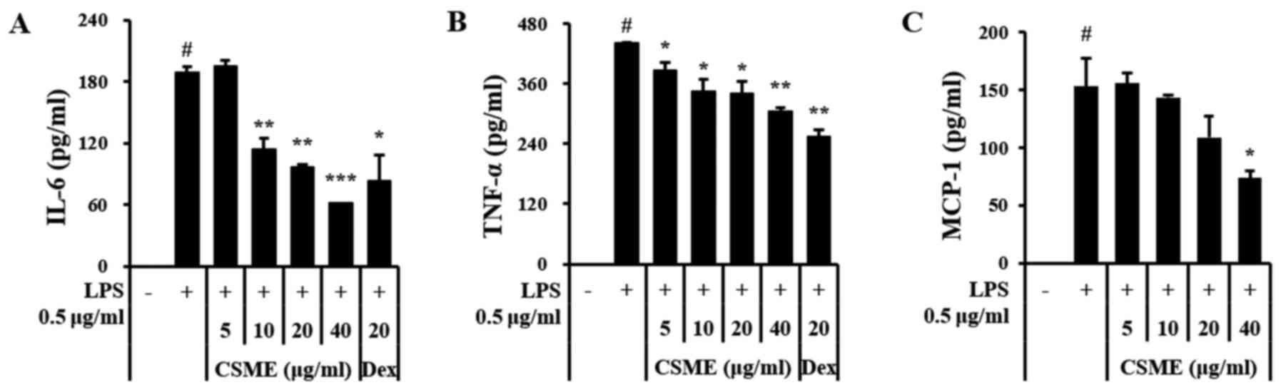 Anti-inflammatory effects of a methanolic extract of
