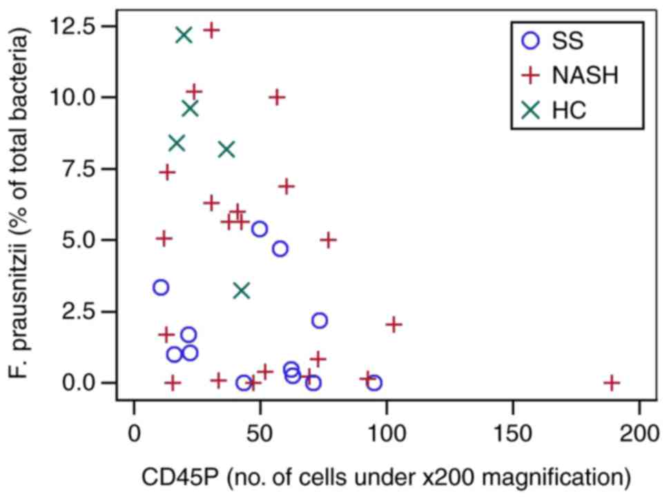 Markers Of Activated Inflammatory Cells Are Associated With Disease