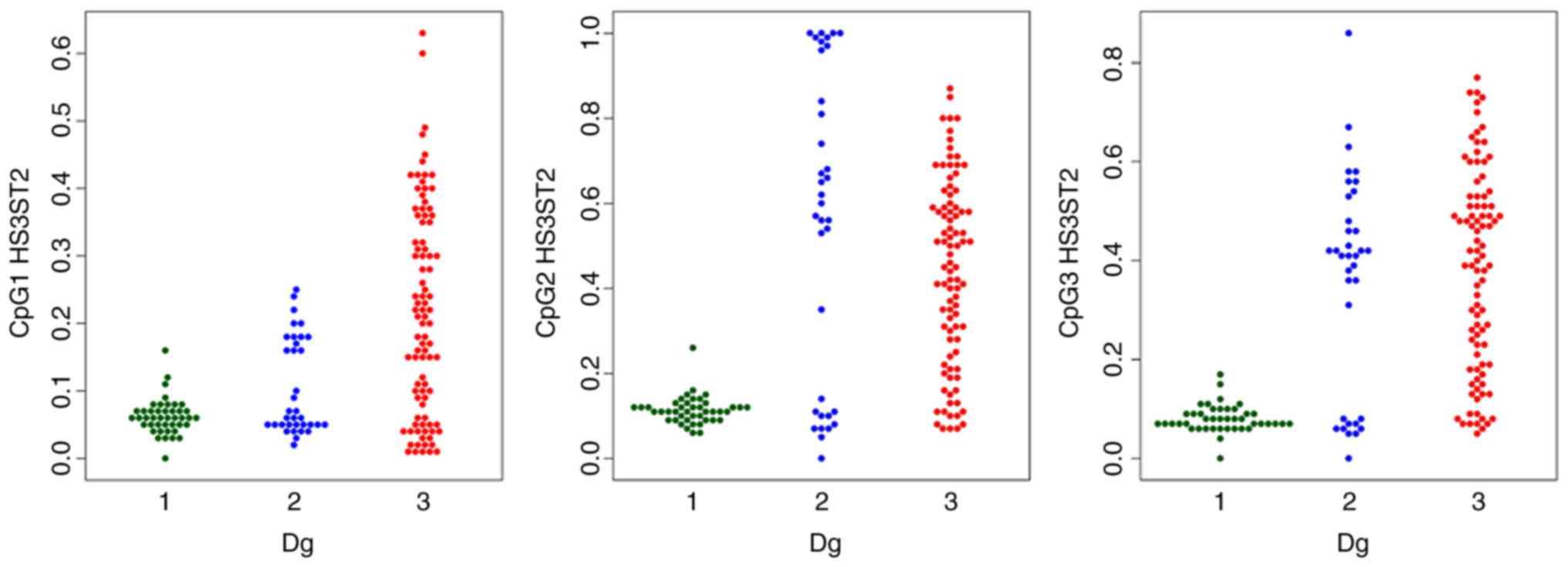Methylation status of KLF4 and HS3ST2 genes as predictors of