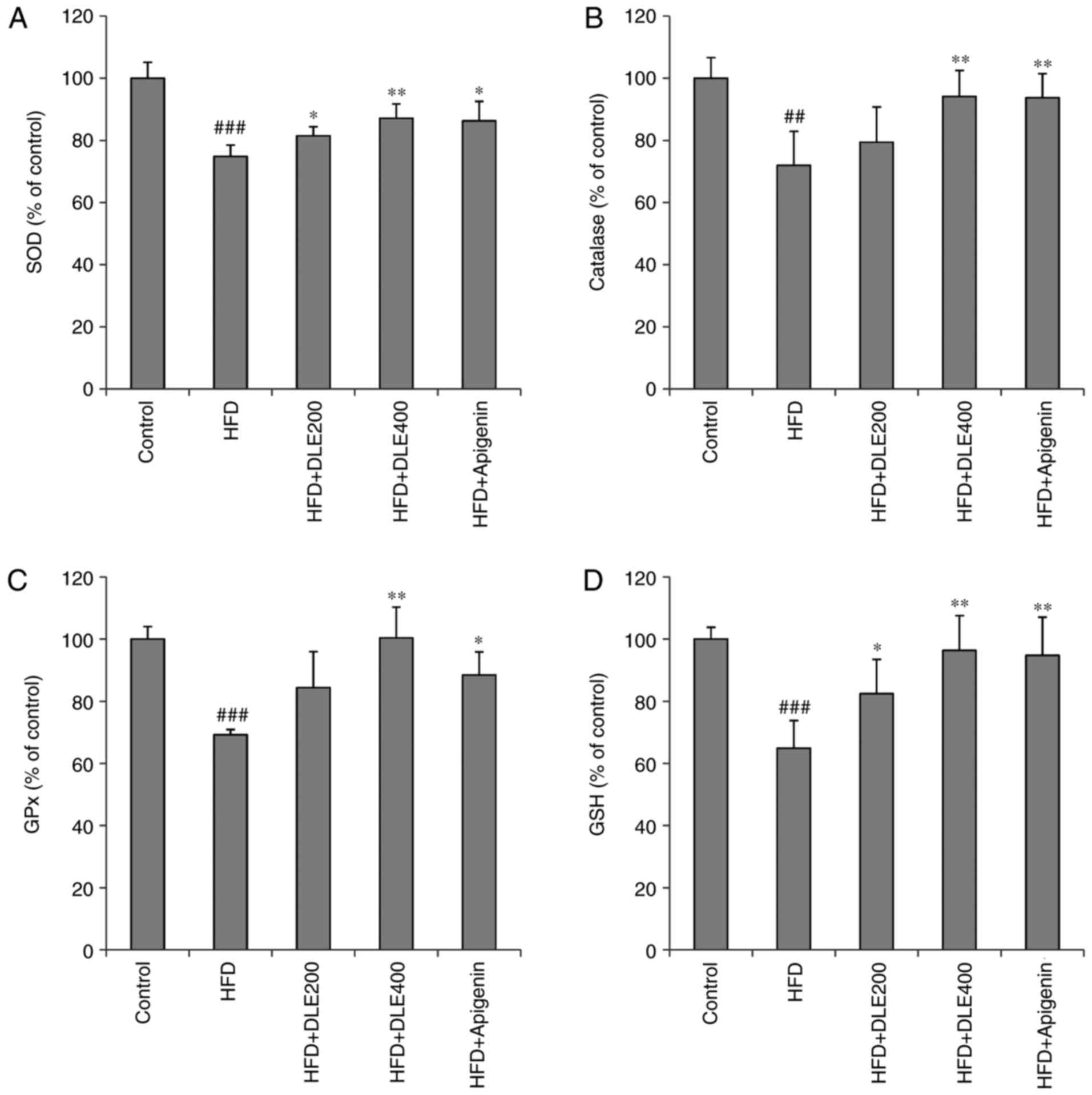Anti-obesity effects of Diospyros lotus leaf extract in mice