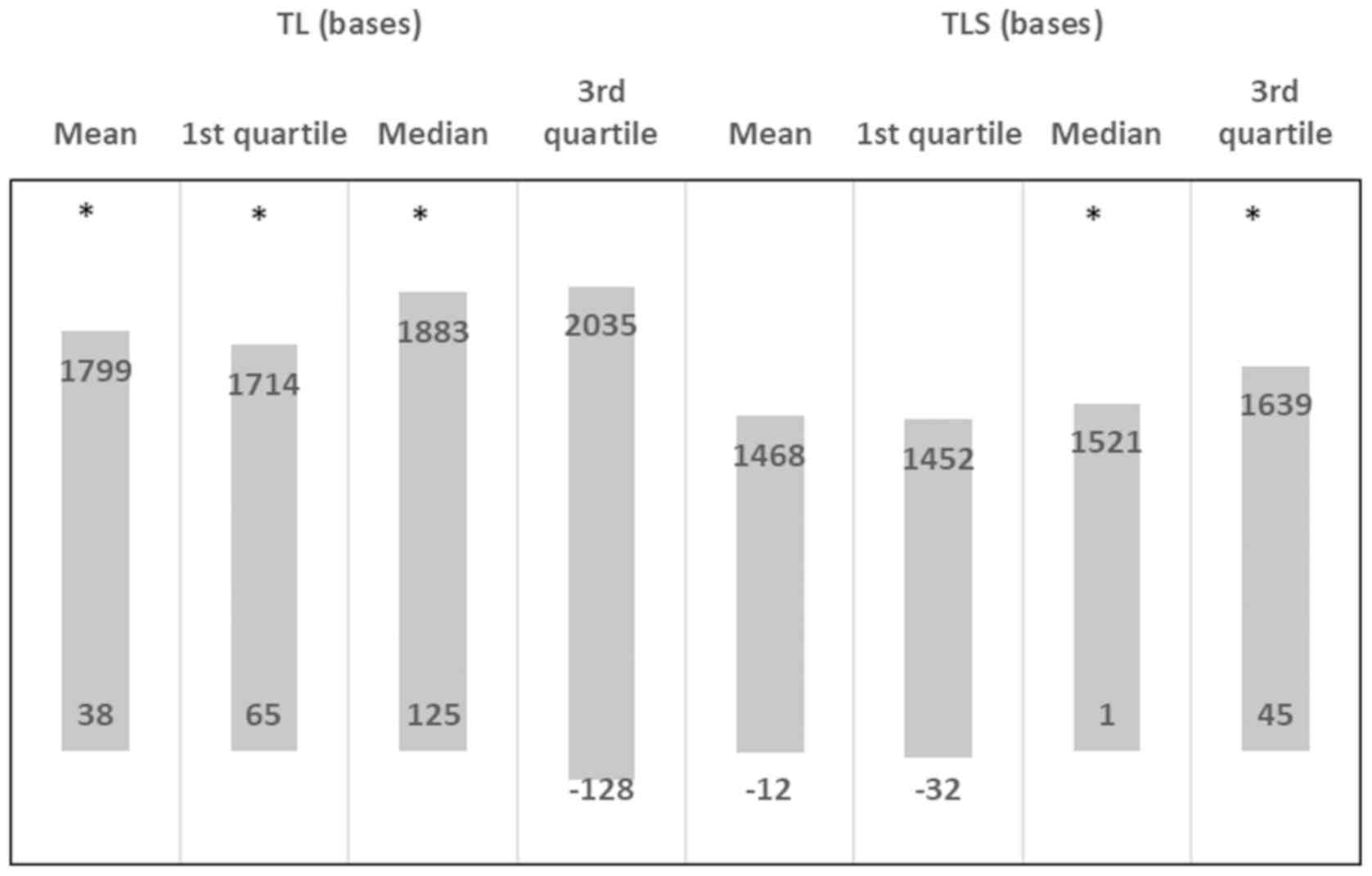 Association of nutraceutical supplements with longer telomere length
