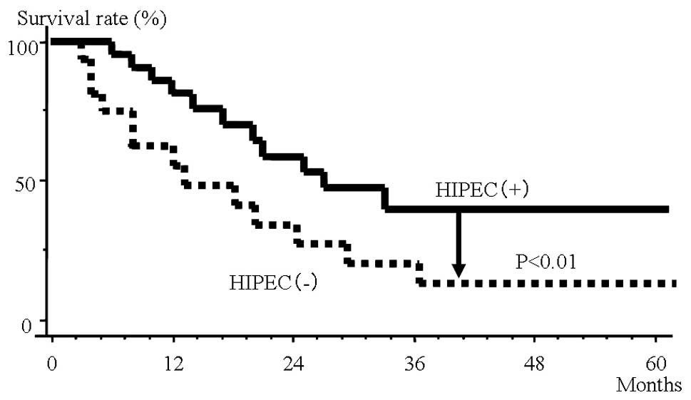Muc2 Protein Expression Status Is Useful In Assessing The Effects Of Hyperthermic Intraperitoneal Chemotherapy For Peritoneal Dissemination Of Colon Cancer