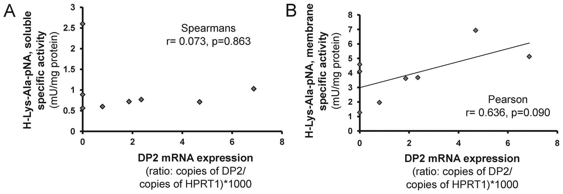 Moderate Positive Correlation Correlation analysis between: galleryhip.com/moderate-positive-correlation.html