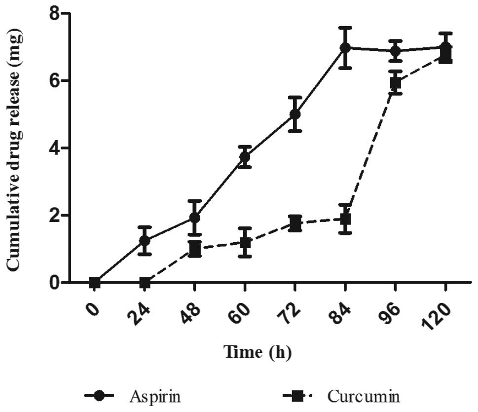 determination of asa content of aspirin Computer 22 advanced chemistry with vernier 22 - 1 the synthesis and analysis of aspirin aspirin, the ubiquitous pain reliever, goes by.