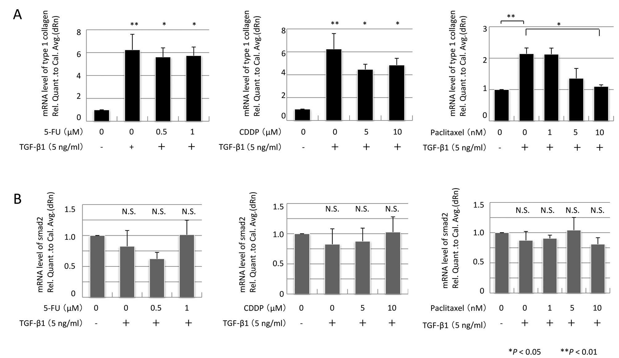 InternationalJournal ofOncologyLow-dose paclitaxel modulates tumour fibrosis in gastric cancer