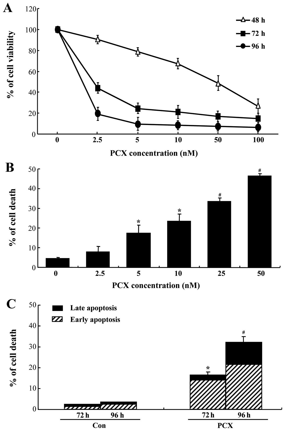 Cytoprotective role of autophagy during paclitaxel-induced ...