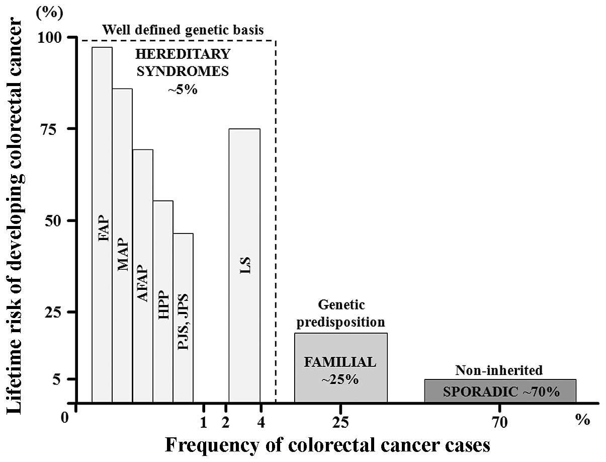 Precancerous Colorectal Lesions Review