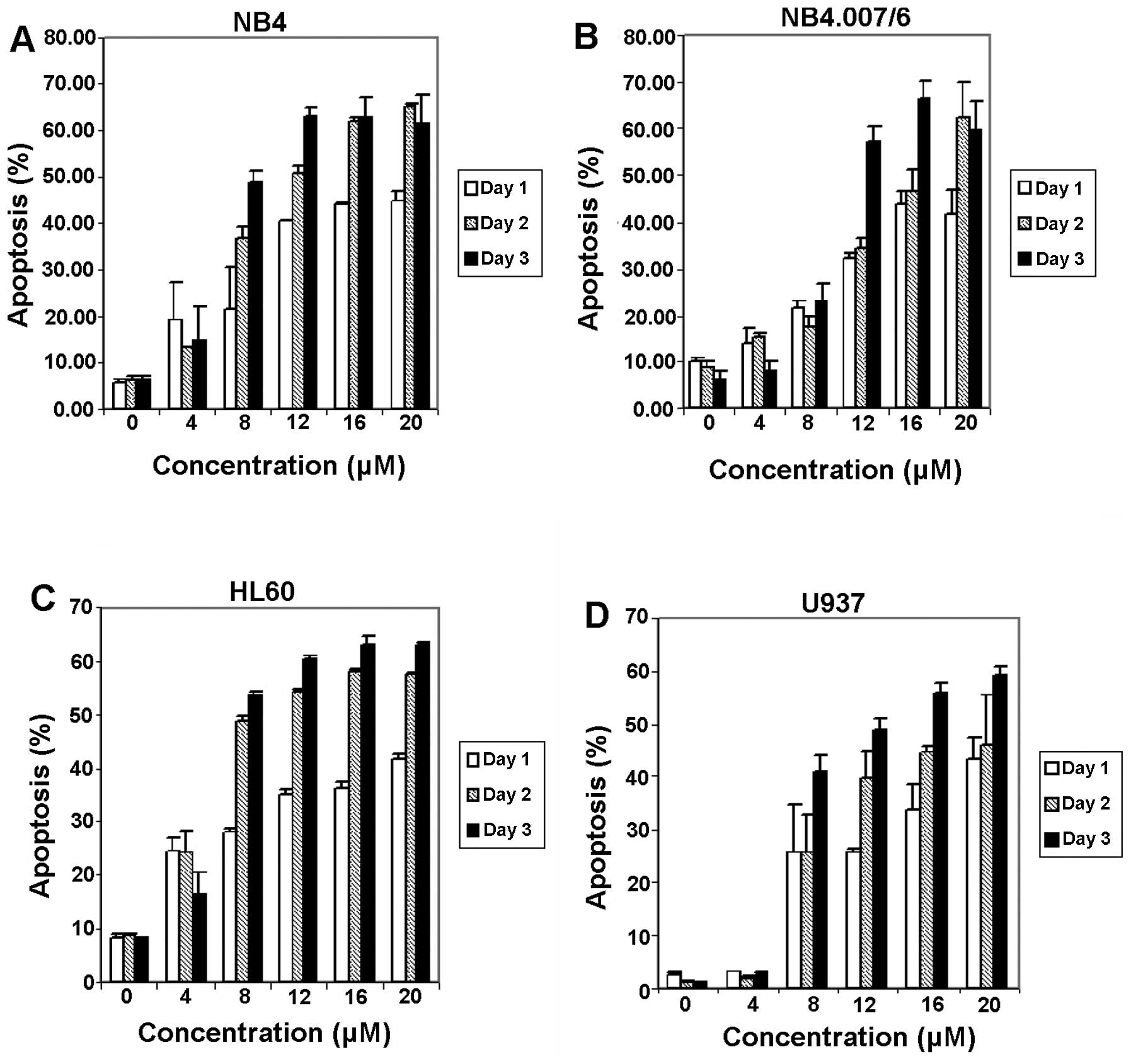 Dose- and time-dependent apoptosis induction effect of meisoindigo in four  human leukemic cells (A) NB4, (B) NB4.007/6, (C) HL-60 and (D) U937.