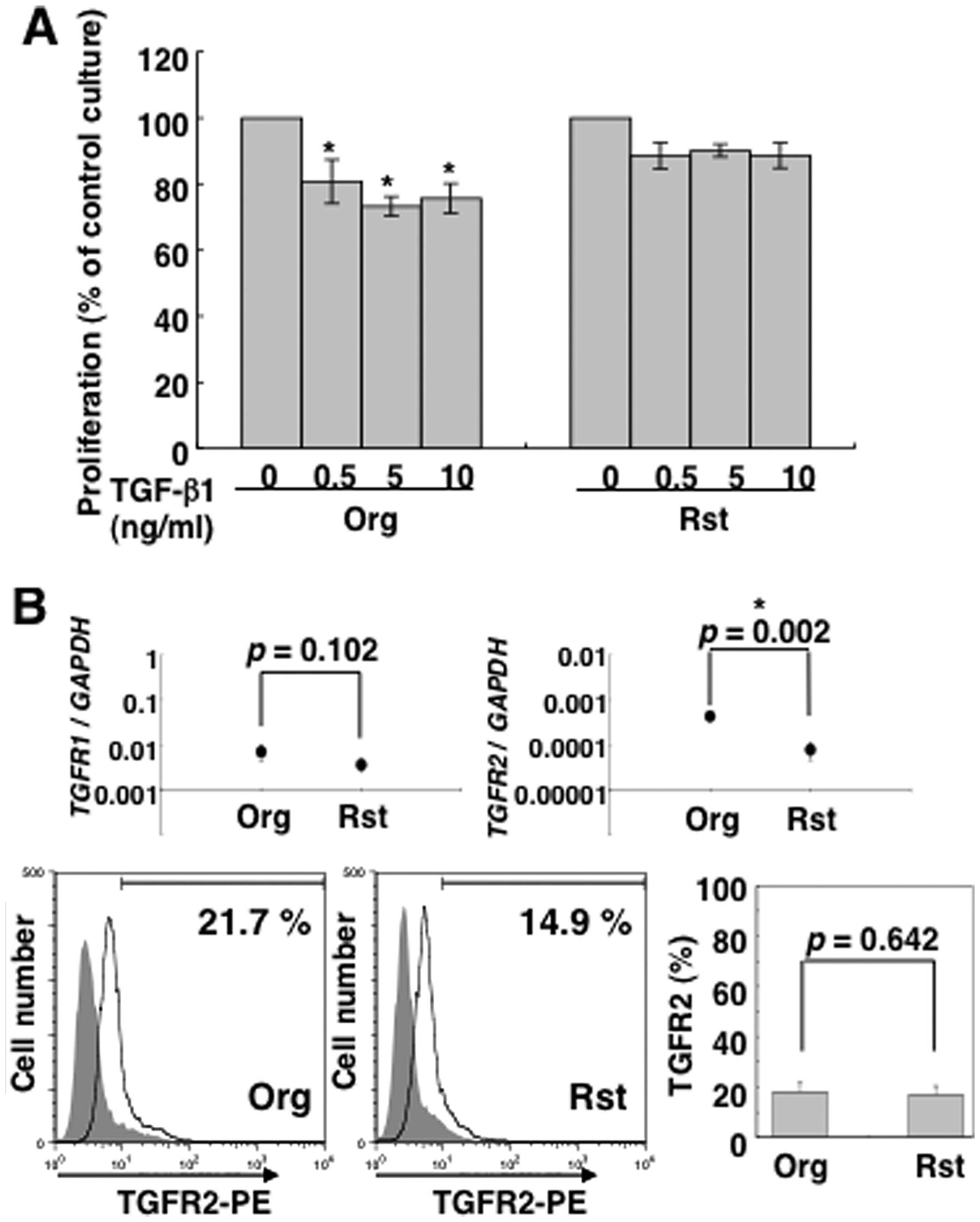 Chronic exposure to asbestos enhances TGF-β1 production in