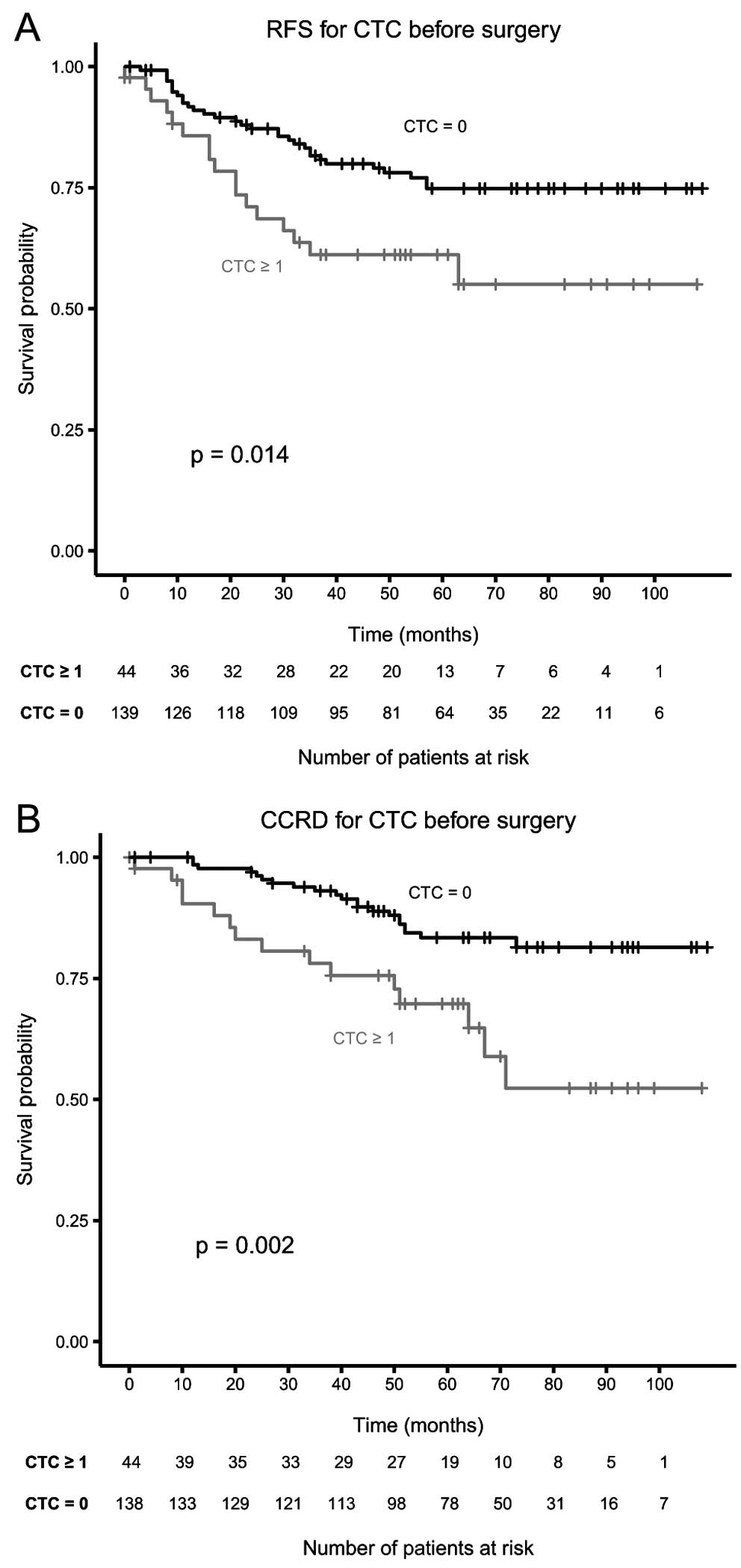 Importance Of Circulating Tumor Cells In Newly Diagnosed Colorectal Cancer