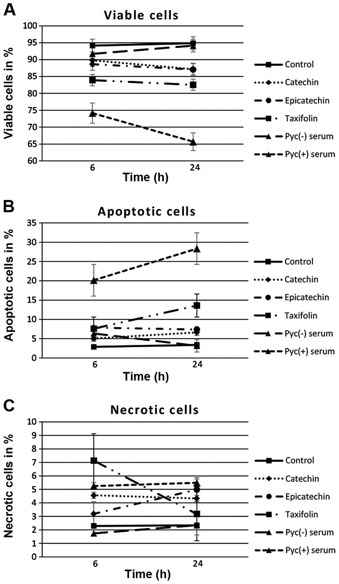 Pro Apoptotic Effects Of Pycnogenol On Ht1080 Human Fibrosarcoma Cells
