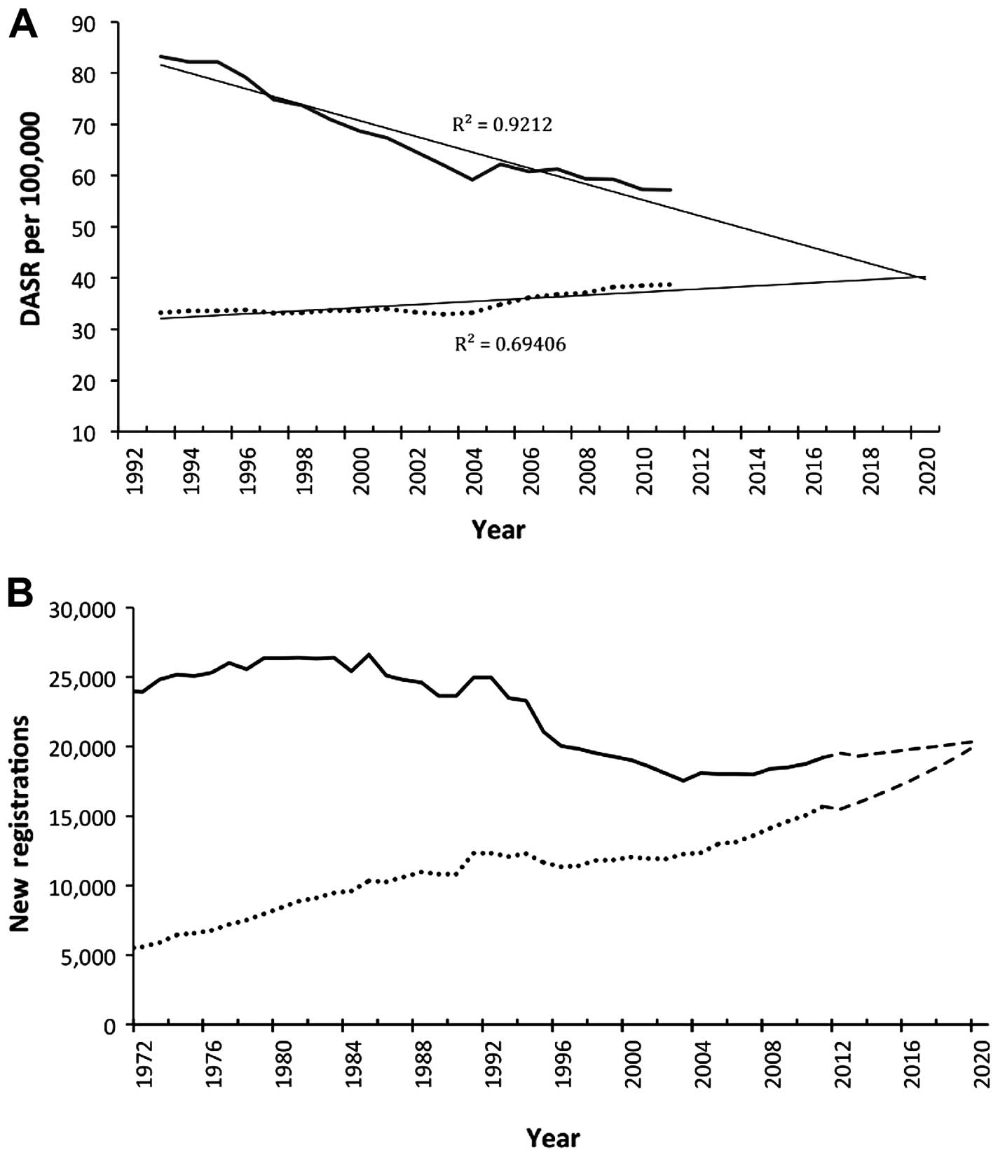 Lung cancer trend in England for the period of 2002 to 2011 and