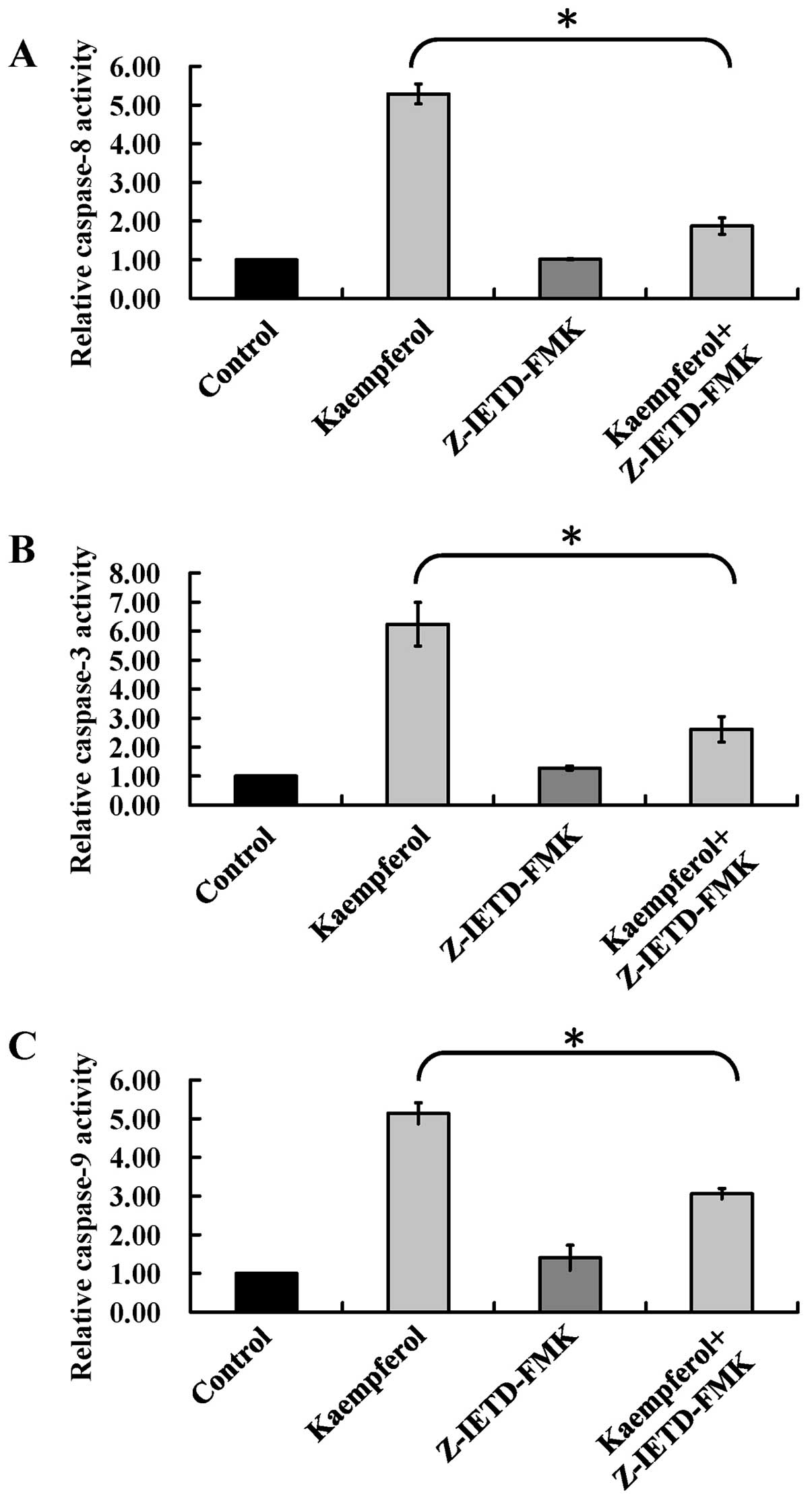 Kaempferol Induces Atm P53 Mediated Death Receptor And Mitochondrial Tt C Block Diagram Cells Were Harvested For Measuring The Caspase 8 A 9 B 3 Activities As Described In Materials Methods