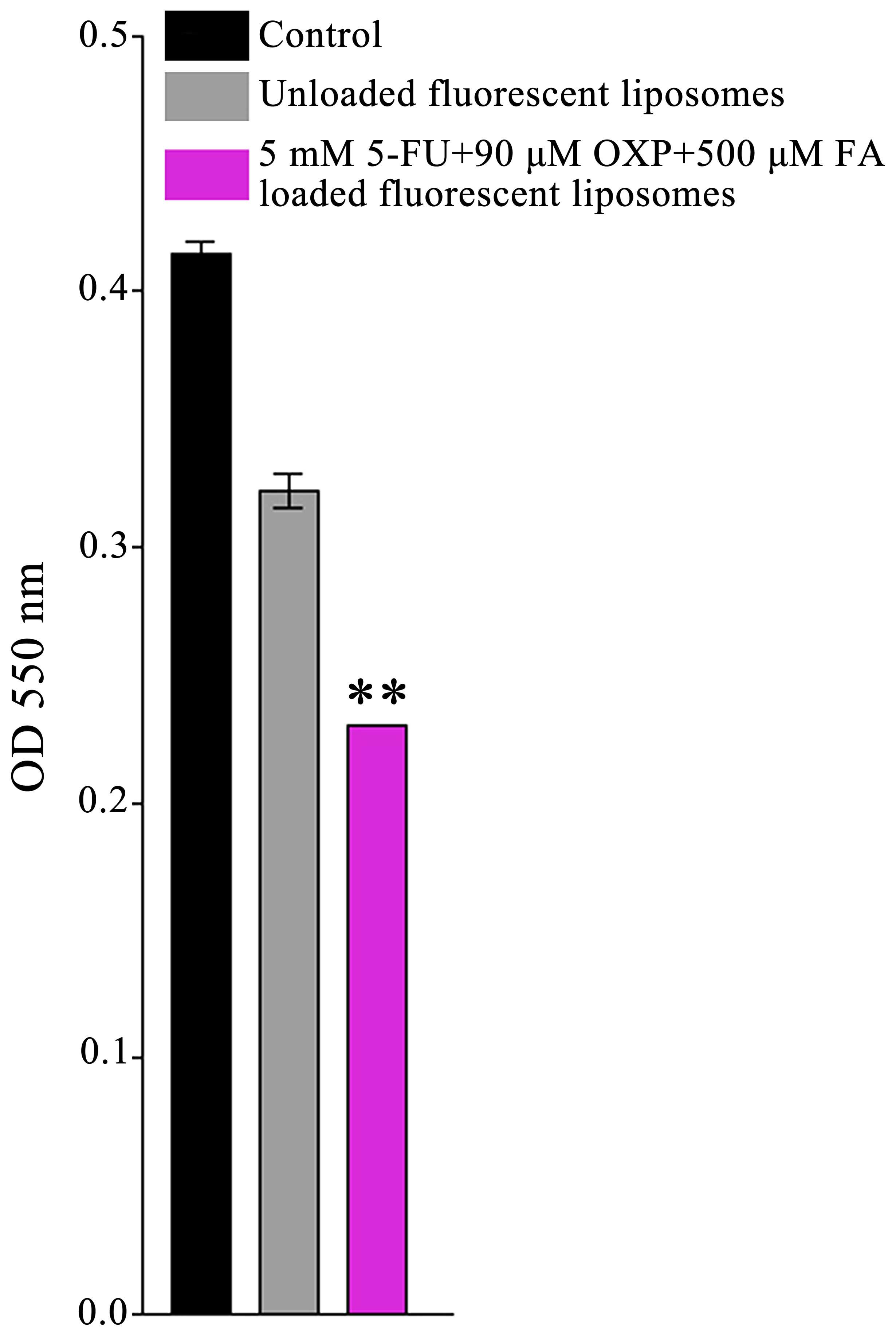Impact of multicellular tumor spheroids as an in vivo‑like