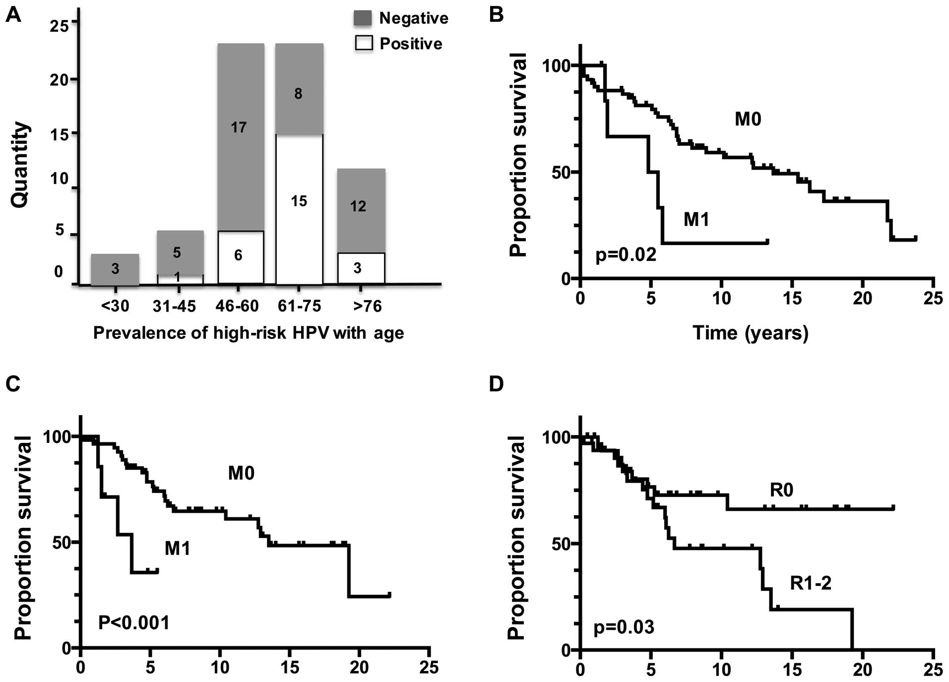 Prevalence and associated survival of high-risk HPV-related adenoid