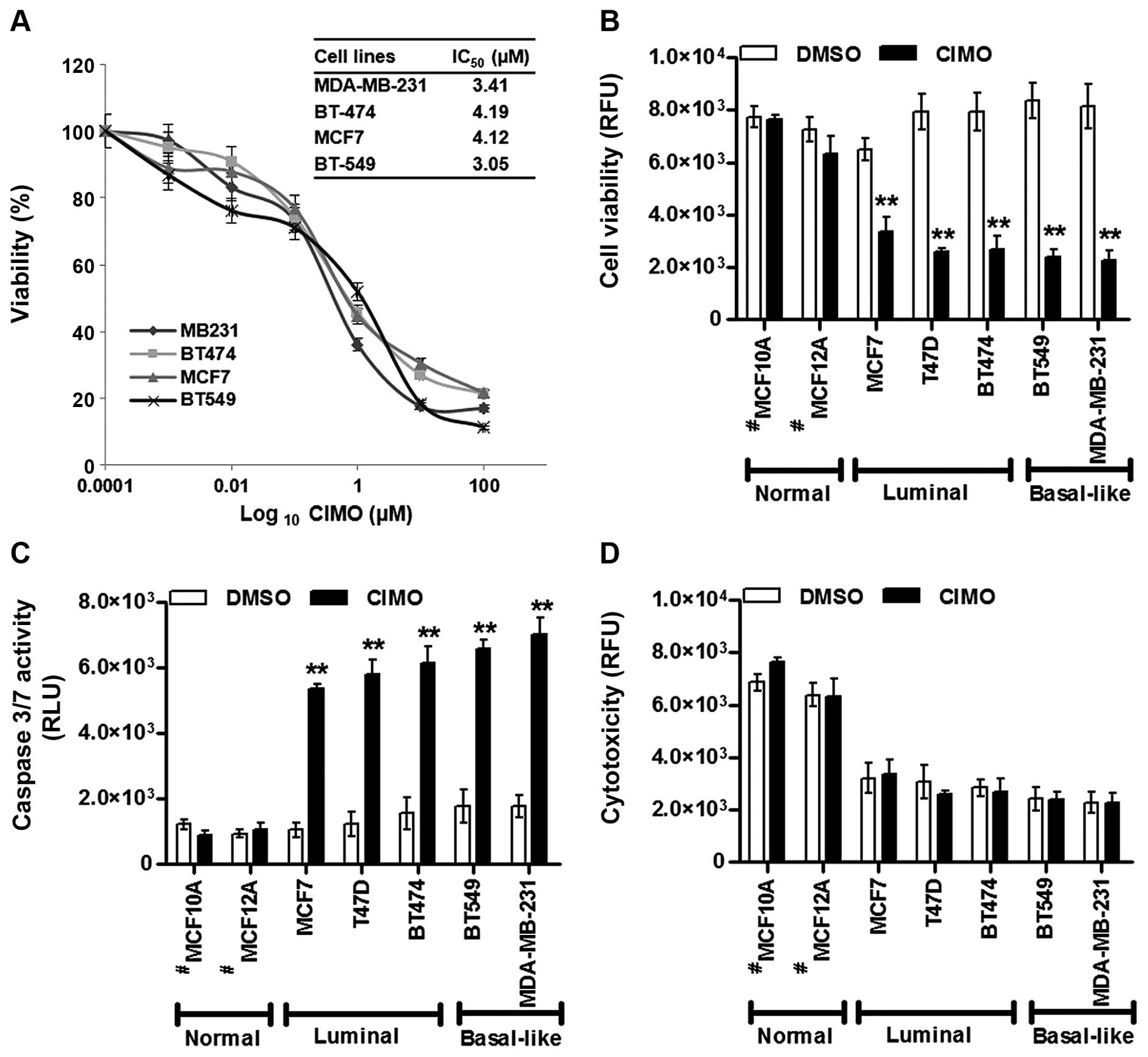 An azaspirane derivative suppresses growth and induces apoptosis ...