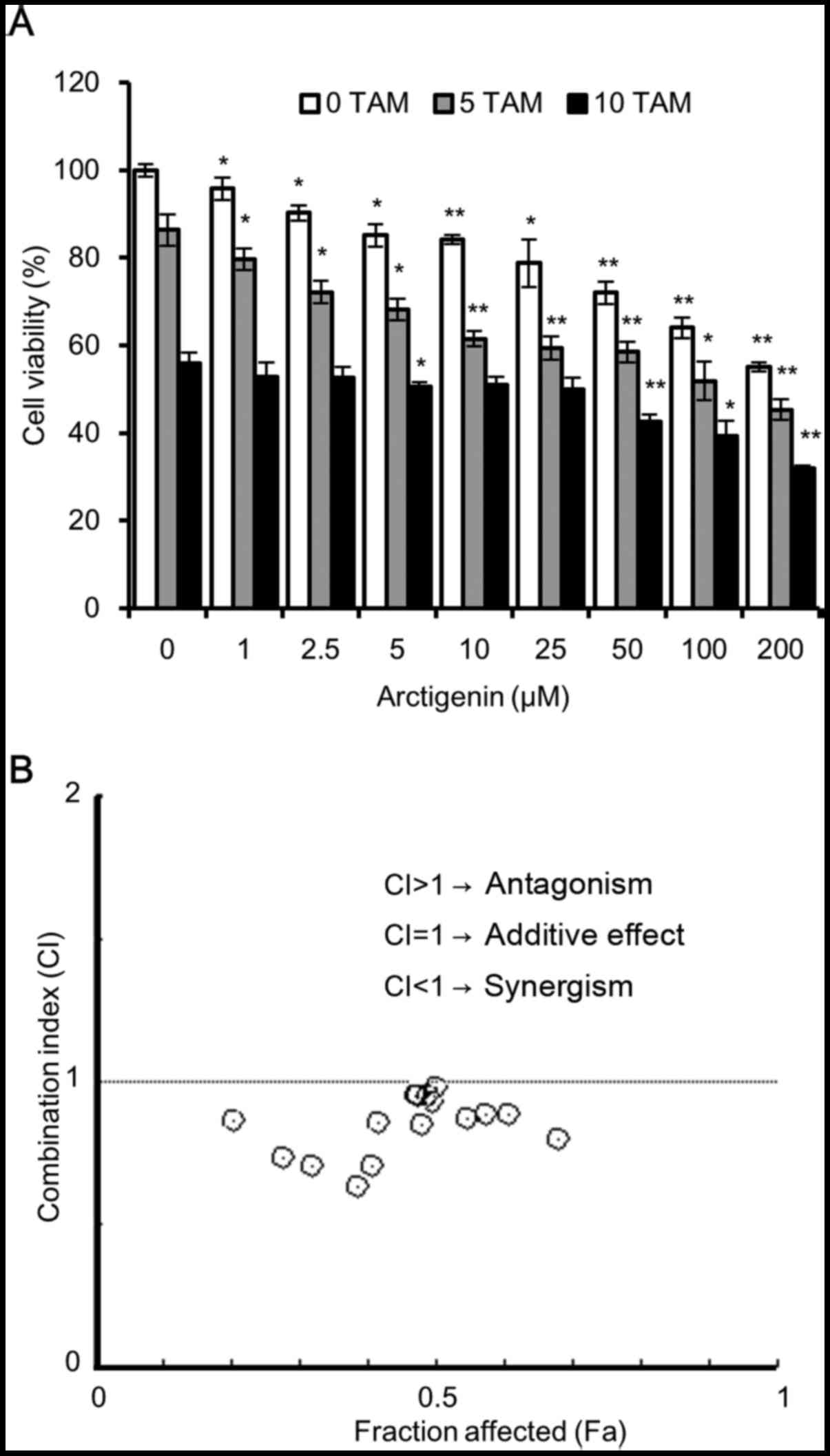 Arctigenin Inhibits The Activation Of The Mtor Pathway Resulting In Autophagic Cell Death And Decreased Er Expression In Er Positive Human Breast Cancer Cells