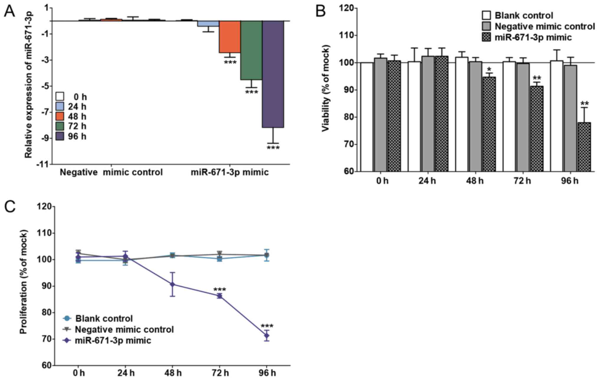 MicroRNA-671-3p inhibits the development of breast cancer: A