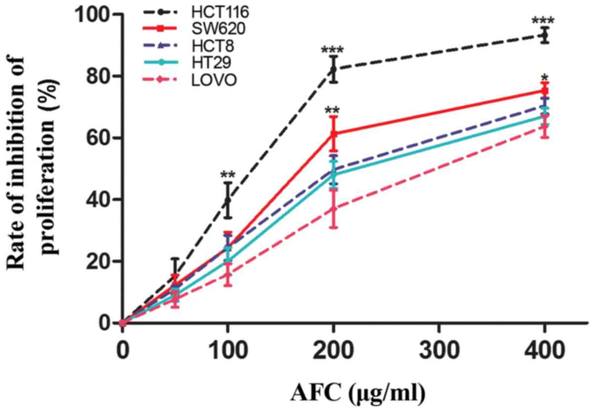Active Fraction Of Clove Induces Apoptosis Via Pi3k Akt Mtor Mediated Autophagy In Human Colorectal Cancer Hct 116 Cells