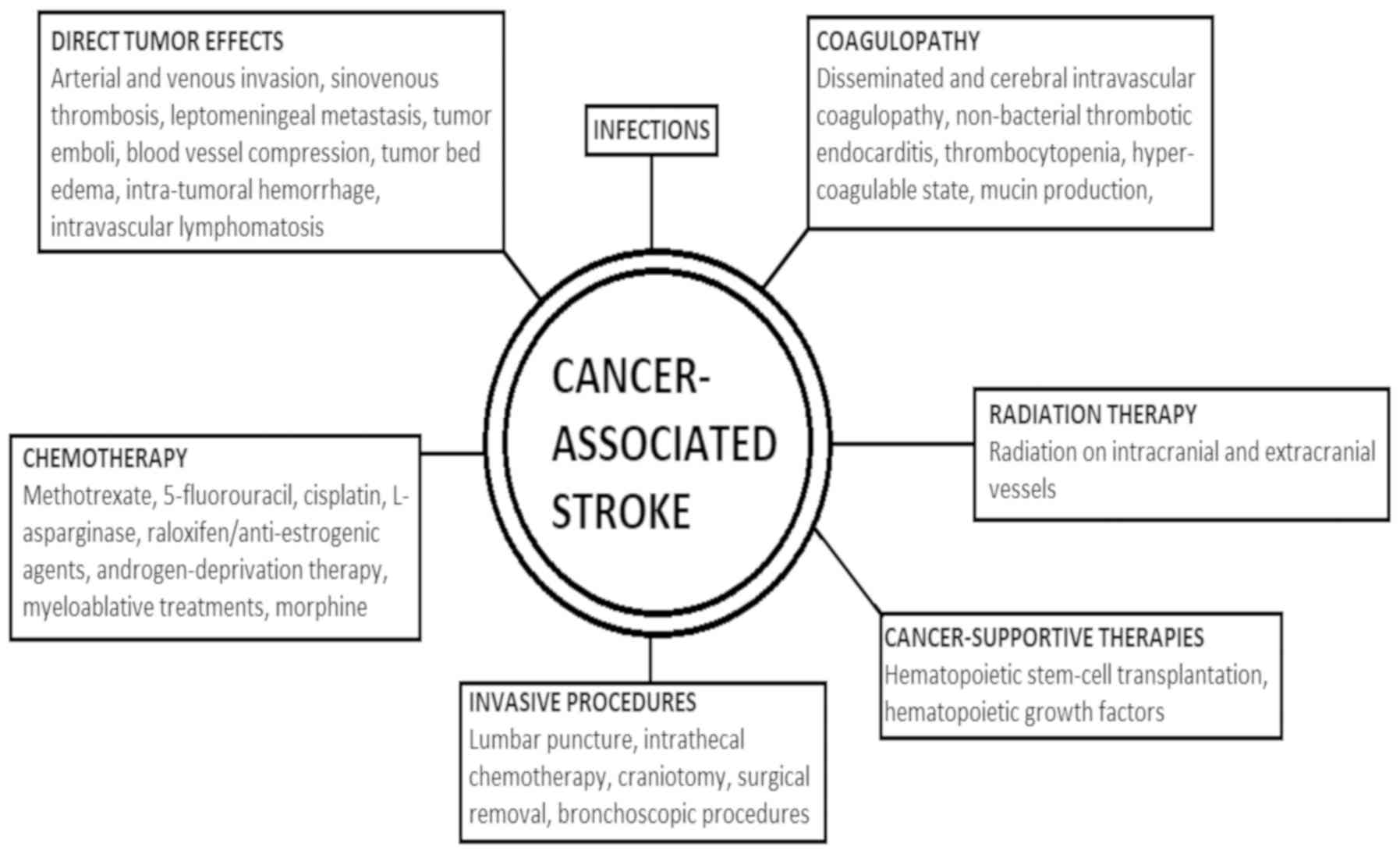 Cancer-associated stroke: Pathophysiology, detection and ...