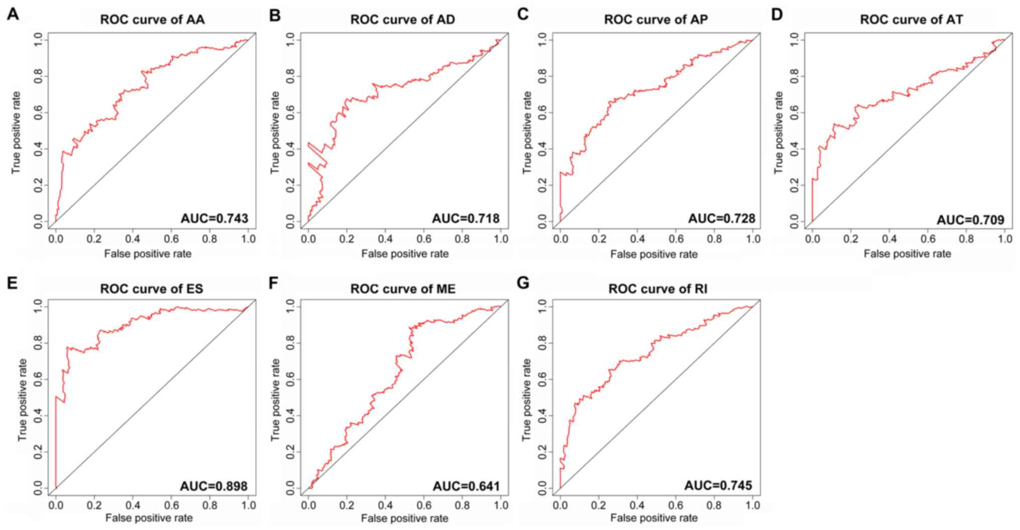 Prognostic index of aberrant mRNA splicing profiling acts as