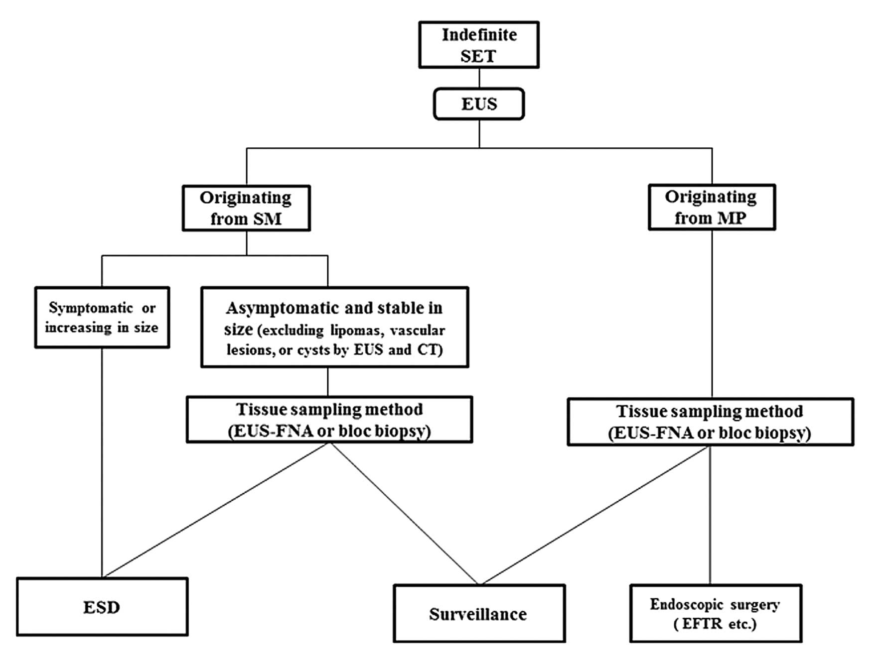 Indications Of Endoscopic Submucosal Dissection For
