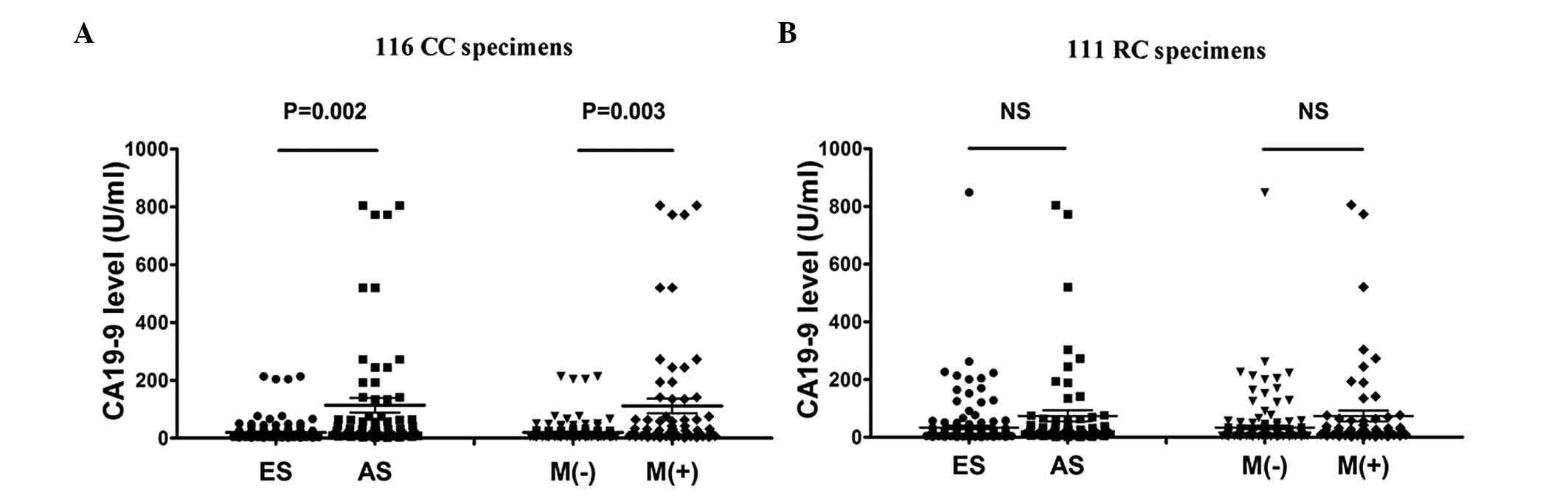 Differential Expression Of Carbohydrate Antigen 19 9 In Human Colorectal Cancer A Comparison With Colon And Rectal Cancers