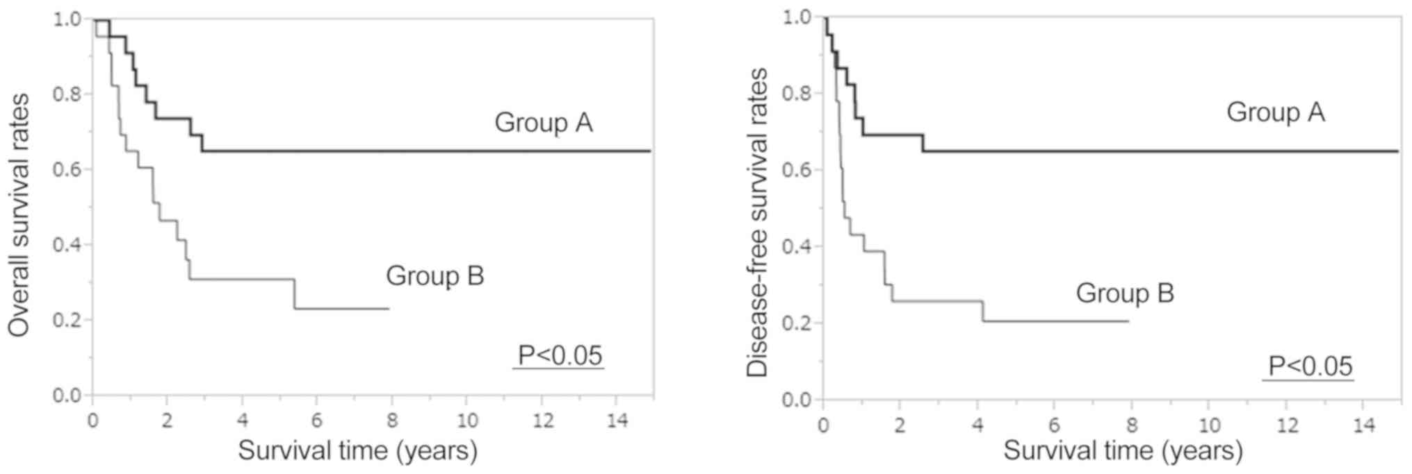 Clinical significance of preoperative chemoradiotherapy for