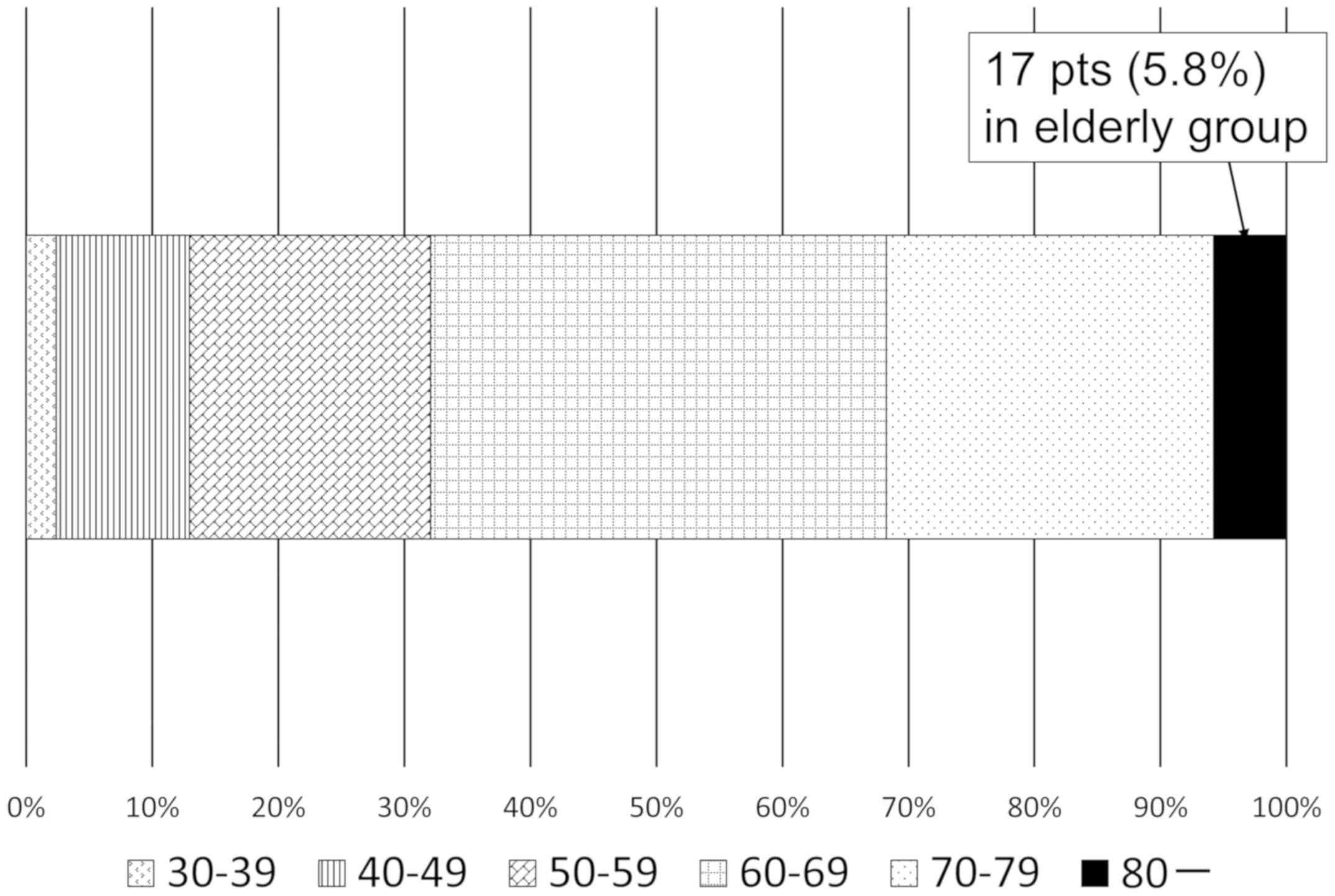 Clinical Outcomes Of Preoperative Chemoradiotherapy In Octogenarian With Locally Advanced Rectal Cancer