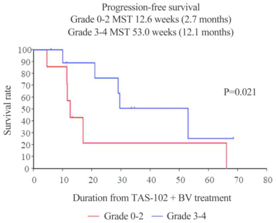 Combination Chemotherapy With Tas 102 Plus Bevacizumab In Salvage Line Treatment Of Metastatic Colorectal Cancer A Single Center Retrospective Study Examining The Prognostic Value Of The Modified Glasgow Prognostic Score In Salvage Line Therapy Of