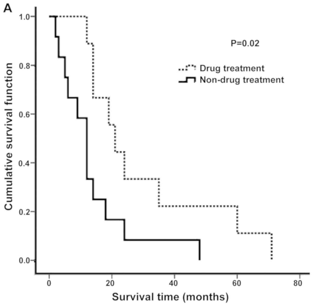 Analysis Of The Factors Influencing The Survival Time Of Patients With Sarcomatoid Renal Cell Carcinoma