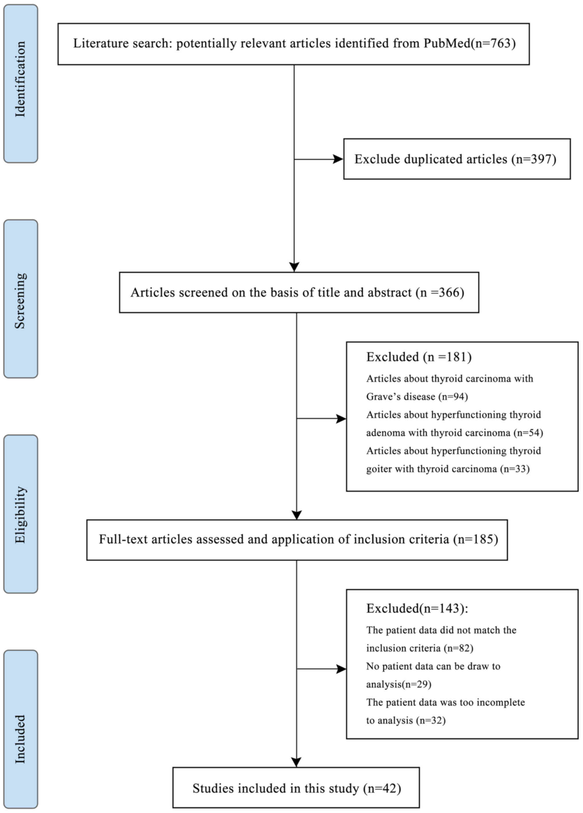Hyperfunctioning Thyroid Carcinoma A Systematic Review