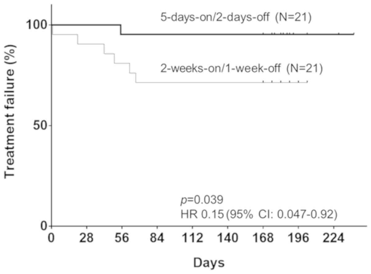 Modulation Of Capecitabine Administration To Improve Continuity Of Adjuvant Chemotherapy For Patients With Colorectal Cancer A Phase Ii Study