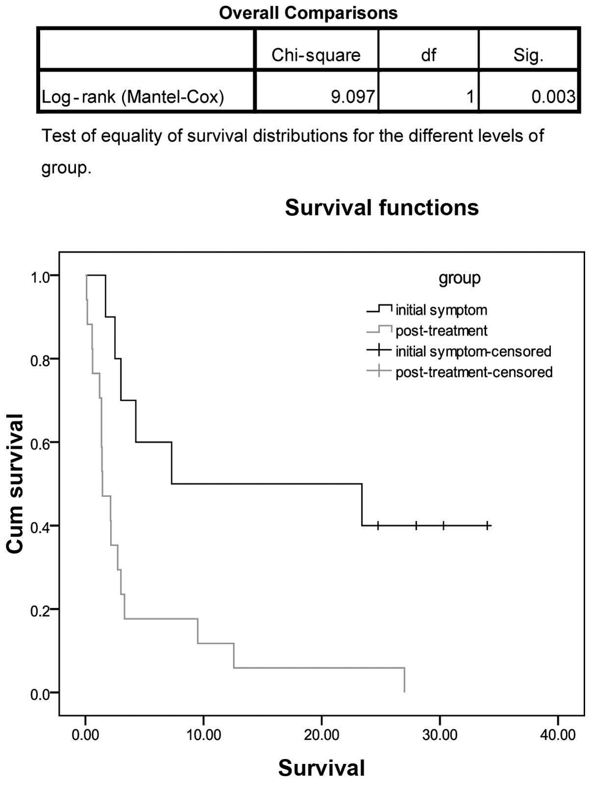 Malignant Bowel Obstruction A Retrospective Clinical Analysis