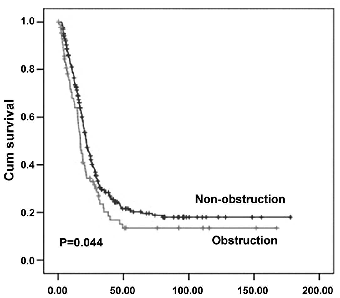 Effect Of Bowel Obstruction On Stage Iv Colorectal Cancer