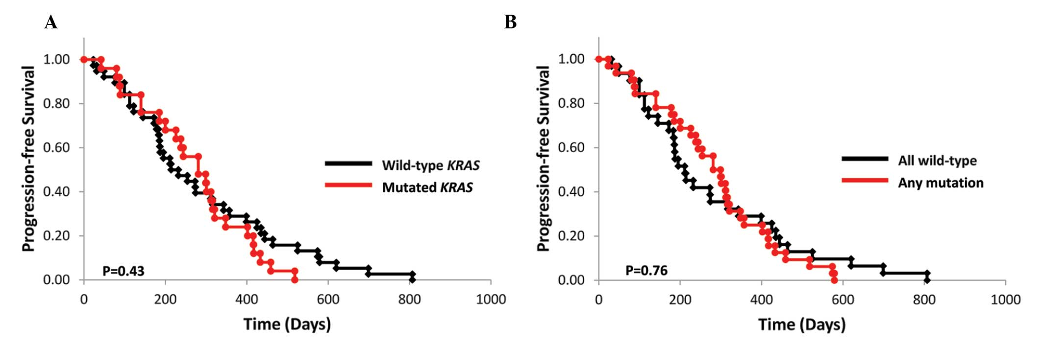 Kras Mutation In Patients With Metastatic Colorectal Cancer Does Not Preclude Benefit From Oxaliplatin Or Irinotecan Based Treatment