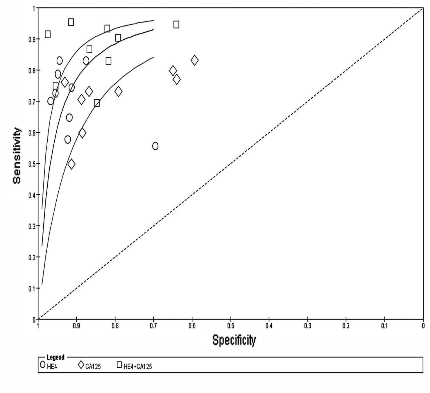 how to explain sensitivity analysis and modelling bias