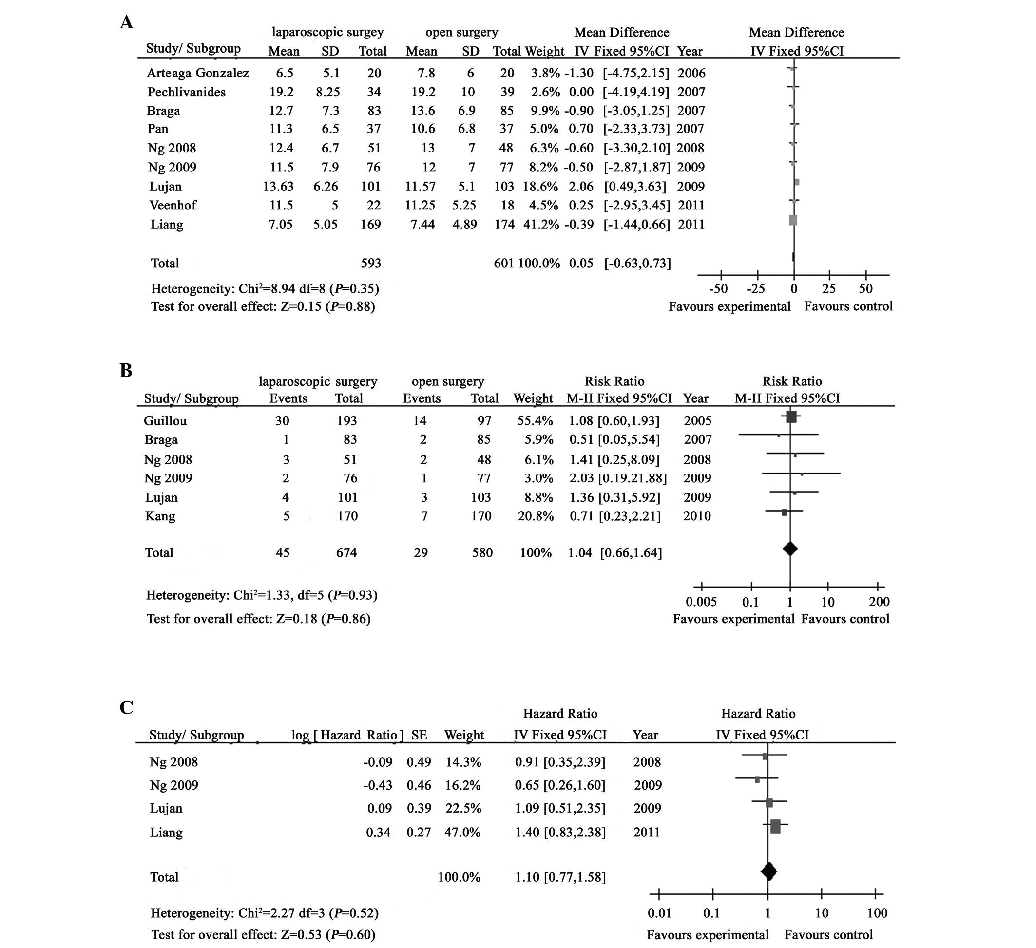 Laparoscopic Versus Open Surgery For Rectal Cancer Results Of A Systematic Review And Meta Analysis On Clinical Efficacy