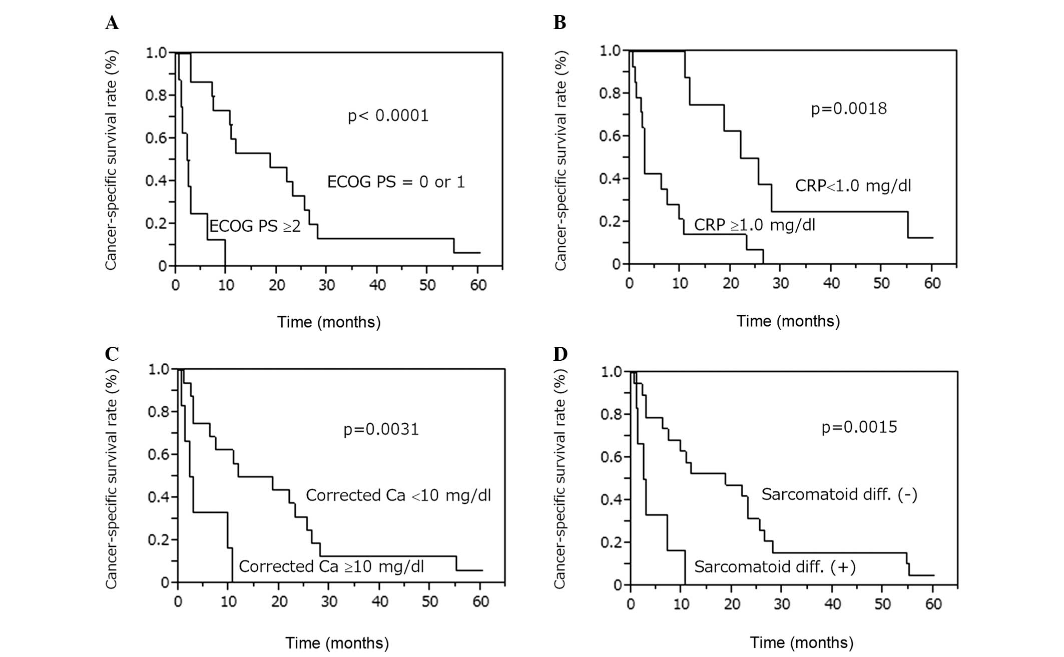 Clinical Characteristics And Prognosis Of Patients With Renal Cell Carcinoma And Liver Metastasis