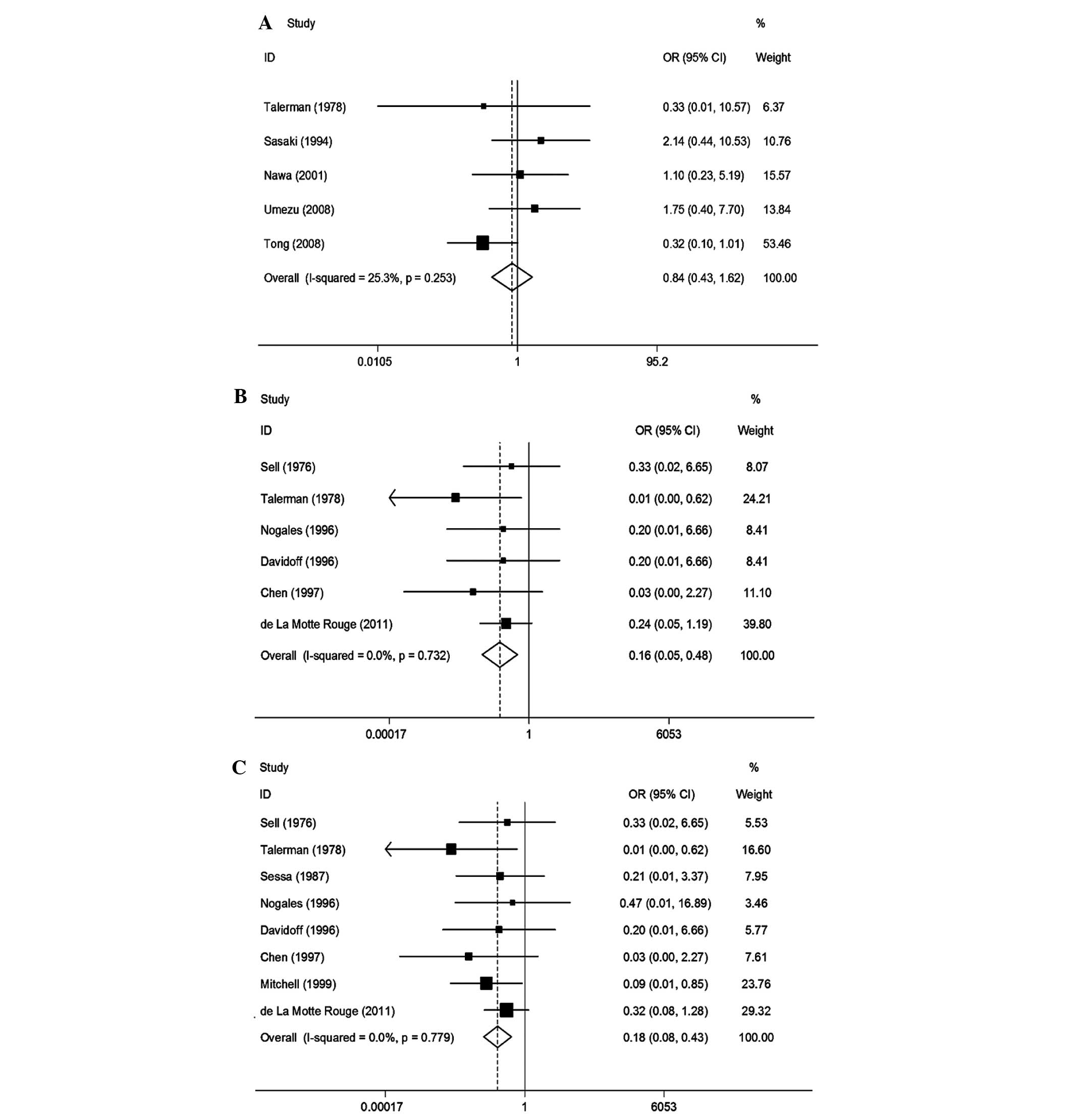 B Effect Of Postoperative Afp Level On Os C Relapse Free Survival Or Odds Ratio Ci Confidence Interval