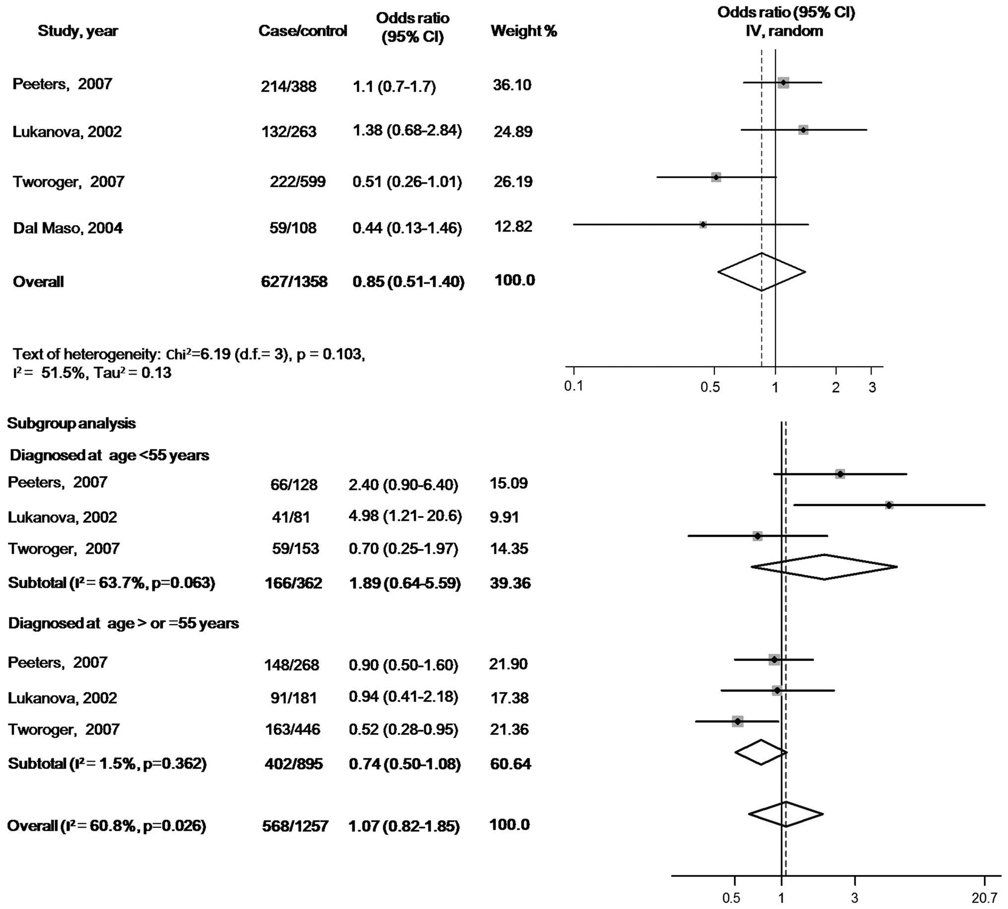 Association Of Circulating Insulin-like Growth Factor 1