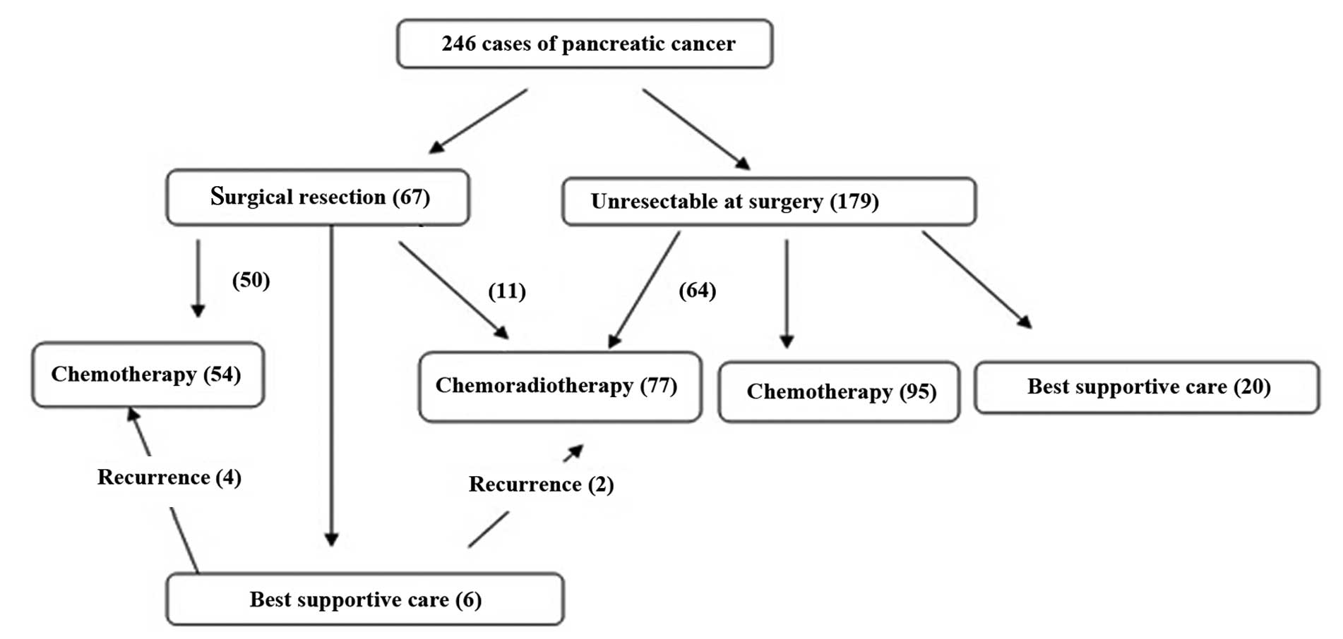 Characteristics of gastrointestinal hemorrhage associated