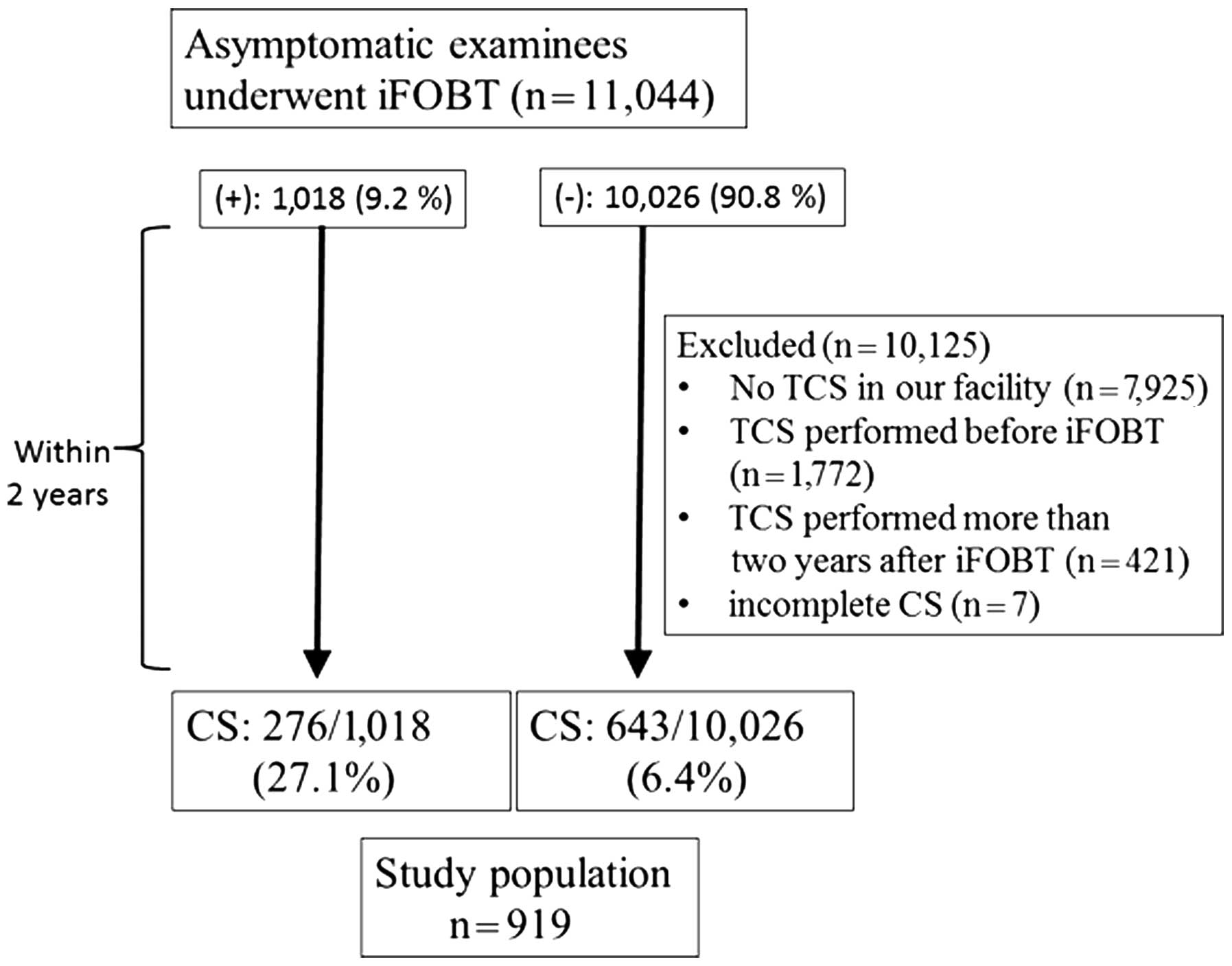Characteristics Of Colorectal Tumours In Asymptomatic
